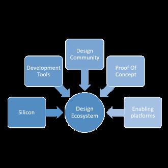 Technology Readiness, design ecosystem