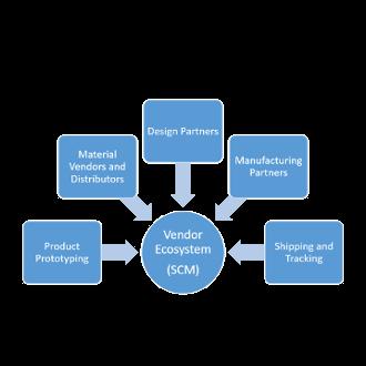Vendor Ecosystem, Supply Chain Management