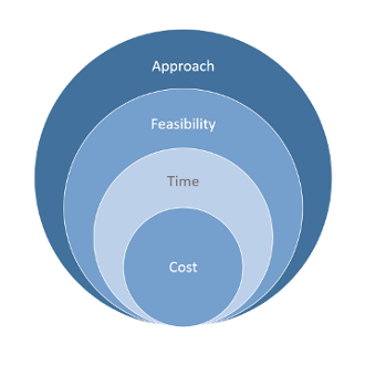 trade study, feasibility, technology ecosystem